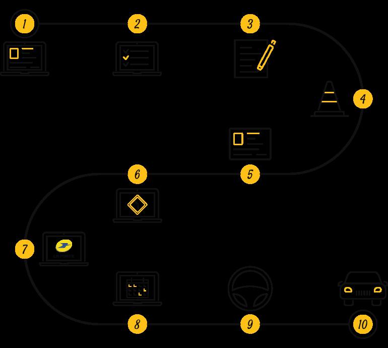 Illustration des 10 étapes du processus de passage du permis de conduire chez Permilike